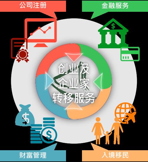 香港大中华商务中心的「创业及企业家转移服务」之概览