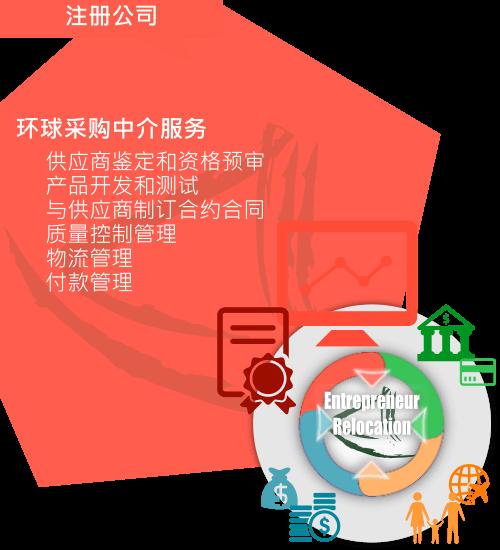 大中华「环球采购中介人服务」简介