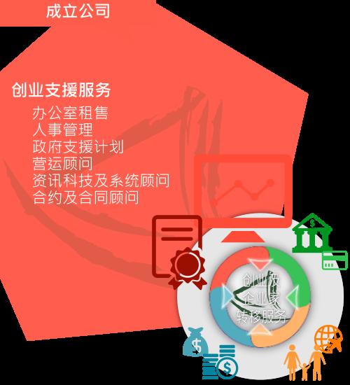 大中华商务中心「创业支援服务」概略